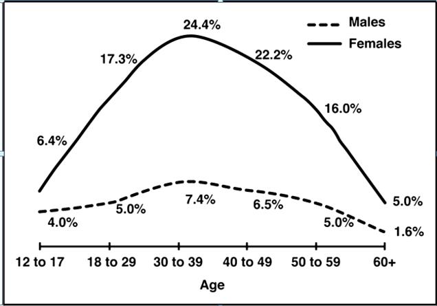 Tỷ lệ mắc bệnh đau nửa đầu theo giới tính
